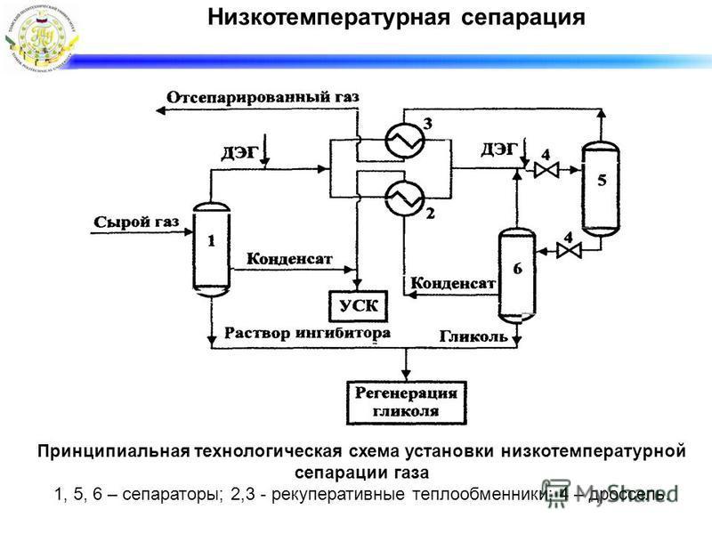 Низкотемпературная сепарация