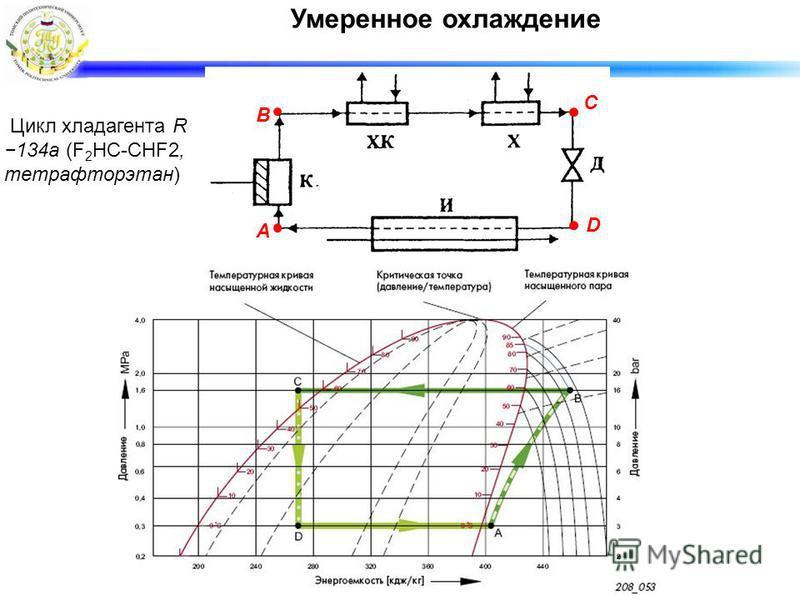 Умеренное охлаждение А В С D Цикл хладагента R 134a (F 2 НC-CHF2, тетрафторэтан)