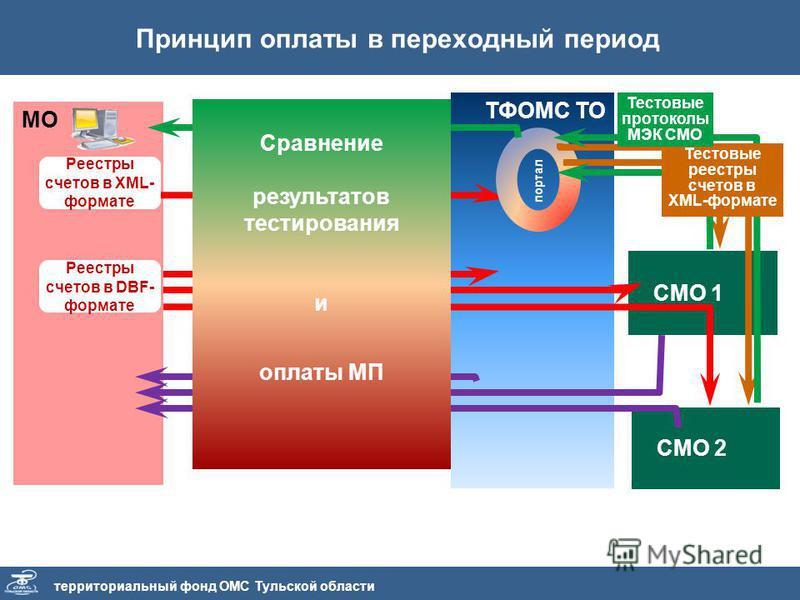 СМО 2 СМО 1 Принцип оплаты в переходный период территориальный фонд ОМС Тульской области МО Реестры счетов в XML- формате Реестры счетов в DBF- формате ТФОМС ТО Тестовое представление реестров счетов в XML-формате до 5-го числа портал Представление с