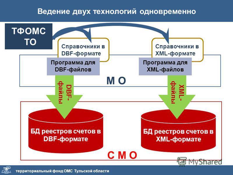 М О Ведение двух технологий одновременно территориальный фонд ОМС Тульской области БД реестров счетов в DBF-формате БД реестров счетов в XML-формате Справочники в DBF-формате Программа для DBF-файлов Справочники в XML-формате Программа для XML-файлов