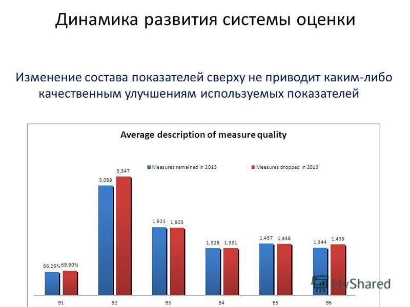 Динамика развития системы оценки Изменение состава показателей сверху не приводит каким-либо качественным улучшениям используемых показателей