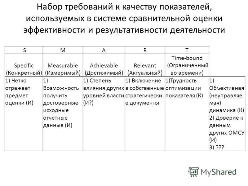 Набор требований к качеству показателей, используемых в системе сравнительной оценки эффективности и результативности деятельности SMART Specific (Конкретный) Measurable (Измеримый) Achievable (Достижимый) Relevant (Актуальный) Time-bound (Ограниченн