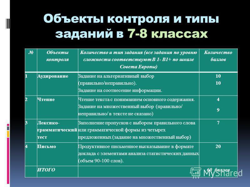 Объекты контроля и типы заданий в 7-8 классах Объекты контроля Количество и тип задания (все задания по уровню сложности соответствуют В 1- B1+ по шкале Совета Европы) Количество баллов 1Аудирование Задание на альтернативный выбор (правильно/неправил