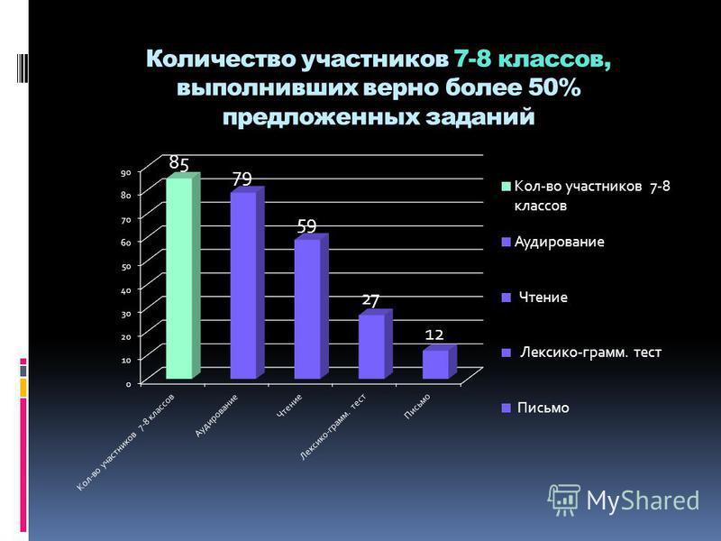 Количество участников 7-8 классов, выполнивших верно более 50% предложенных заданий
