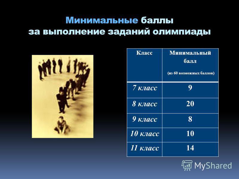 Минимальные баллы за выполнение заданий олимпиады Класс Минимальный балл (из 60 возможных баллов) 7 класс 9 8 класс 20 9 класс 8 10 класс 10 11 класс 14