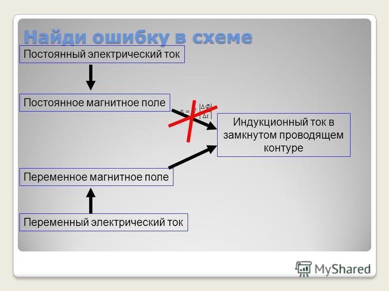 Найди ошибку в схеме 4 Постоянное магнитное поле Индукционный ток в замкнутом проводящем контуре Переменное магнитное поле Постоянный электрический ток Переменный электрический ток