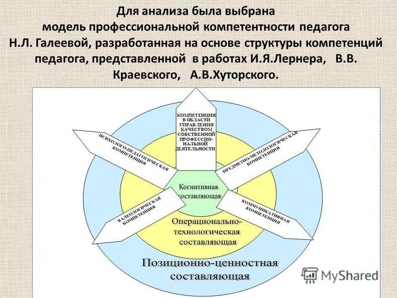 Для анализа была выбрана модель профессиональной компетентности педагога Н.Л. Галеевой, разработанная на основе структуры компетенций педагога, представленной в работах И.Я.Лернера, В.В. Краевского, А.В.Хуторского.