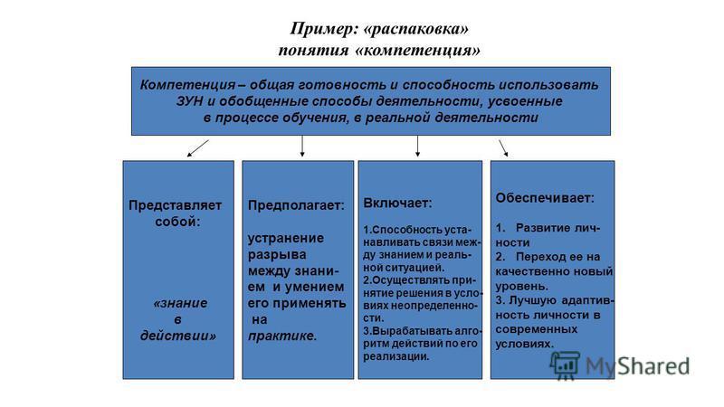 Пример: «распаковка» понятия «компетенция» Компетенция – общая готовность и способность использовать ЗУН и обобщенные способы деятельности, усвоенные в процессе обучения, в реальной деятельности Представляет собой: «знание в действии» Включает: 1. Сп