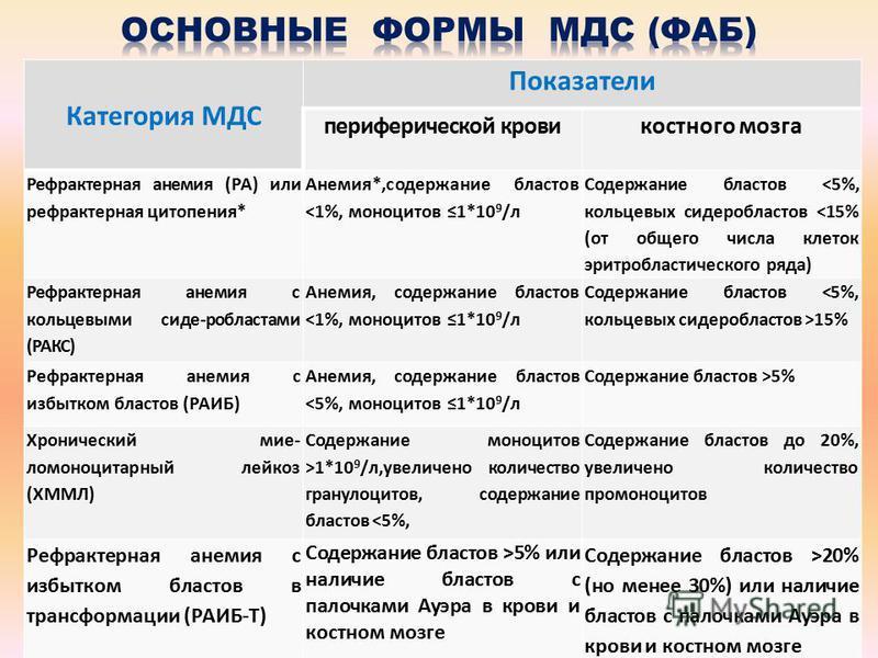 Категория МДС Показатели периферической крови костного мозга Рефрактерная анемия (РА) или рефрактерная цитопения* Анемия*,содержание бластов