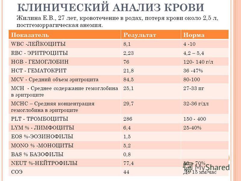 КЛИНИЧЕСКИЙ АНАЛИЗ КРОВИ Показатель РезультатНорма WBC -ЛЕЙКОЦИТЫ8,14 -10 RBC - ЭРИТРОЦИТЫ2,234,2 – 5,4 HGB - ГЕМОГЛОБИН76120- 140 г/л HCT - ГЕМАТОКРИТ21,836 -47% MCV - Средний объем эритроцита 84,580-100 MCH - Среднее содержание гемоглобина в эритро