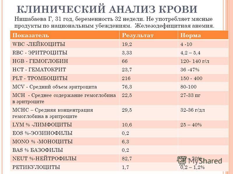 КЛИНИЧЕСКИЙ АНАЛИЗ КРОВИ Показатель РезультатНорма WBC -ЛЕЙКОЦИТЫ19,24 -10 RBC - ЭРИТРОЦИТЫ3,334,2 – 5,4 HGB - ГЕМОГЛОБИН66120- 140 г/л HCT - ГЕМАТОКРИТ23,736 -47% PLT - ТРОМБОЦИТЫ216150 - 400 MCV - Средний объем эритроцита 76,380-100 MCH - Среднее с