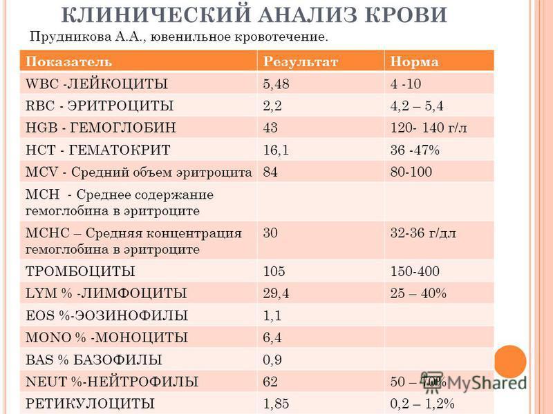 КЛИНИЧЕСКИЙ АНАЛИЗ КРОВИ Показатель РезультатНорма WBC -ЛЕЙКОЦИТЫ5,484 -10 RBC - ЭРИТРОЦИТЫ2,24,2 – 5,4 HGB - ГЕМОГЛОБИН43120- 140 г/л HCT - ГЕМАТОКРИТ16,136 -47% MCV - Средний объем эритроцита 8480-100 MCH - Среднее содержание гемоглобина в эритроци