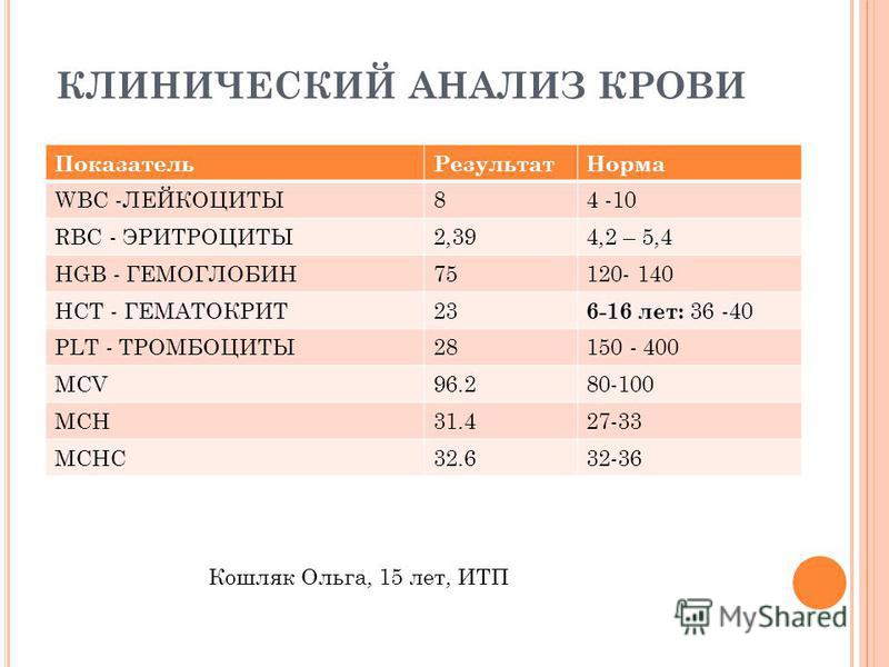 КЛИНИЧЕСКИЙ АНАЛИЗ КРОВИ Показатель РезультатНорма WBC -ЛЕЙКОЦИТЫ84 -10 RBC - ЭРИТРОЦИТЫ2,394,2 – 5,4 HGB - ГЕМОГЛОБИН75120- 140 HCT - ГЕМАТОКРИТ23 6-16 лет: 36 -40 PLT - ТРОМБОЦИТЫ28150 - 400 MCV96.280-100 MCH31.427-33 MCHC32.632-36 Кошляк Ольга, 15