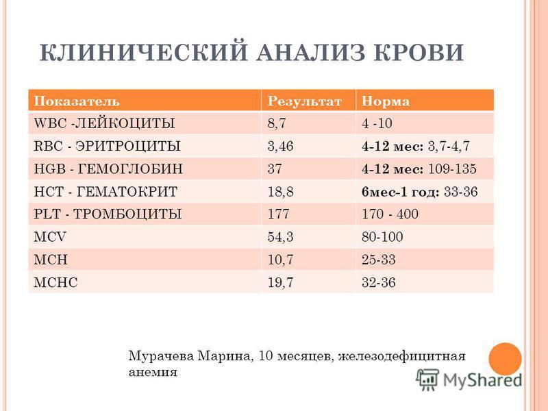 КЛИНИЧЕСКИЙ АНАЛИЗ КРОВИ Показатель РезультатНорма WBC -ЛЕЙКОЦИТЫ8,74 -10 RBC - ЭРИТРОЦИТЫ3,46 4-12 мес: 3,7-4,7 HGB - ГЕМОГЛОБИН37 4-12 мес: 109-135 HCT - ГЕМАТОКРИТ18,8 6 мес-1 год: 33-36 PLT - ТРОМБОЦИТЫ177170 - 400 MCV54,380-100 MCH10,725-33 MCHC