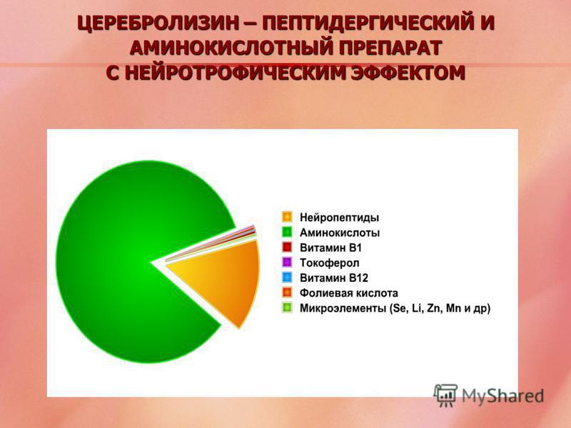 ЦЕРЕБРОЛИЗИН – ПЕПТИДЕРГИЧЕСКИЙ И АМИНОКИСЛОТНЫЙ ПРЕПАРАТ С НЕЙРОТРОФИЧЕСКИМ ЭФФЕКТОМ Громова О.А. 2005 85% 15%