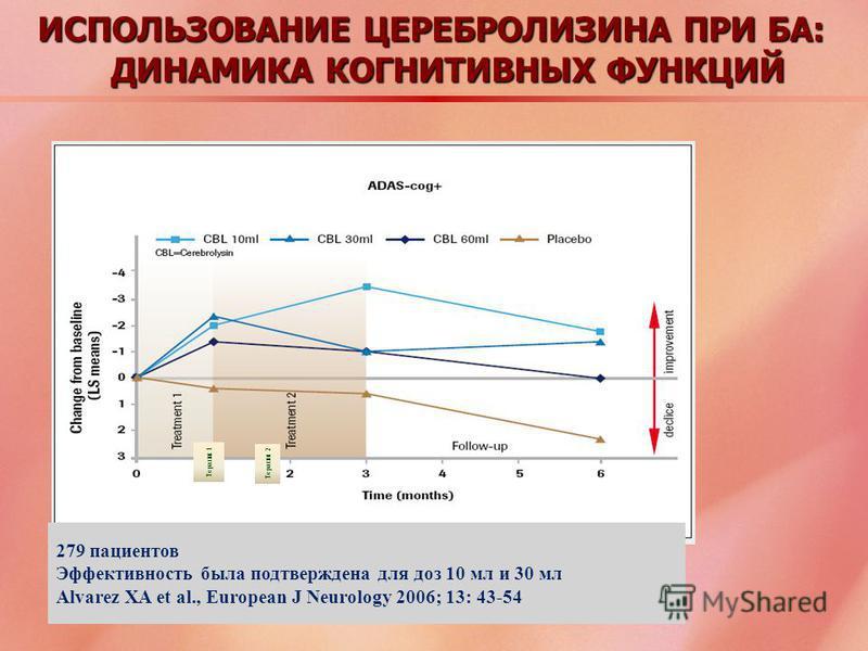 ИСПОЛЬЗОВАНИЕ ЦЕРЕБРОЛИЗИНА ПРИ БА: ДИНАМИКА КОГНИТИВНЫХ ФУНКЦИЙ Терапия 1 Терапия 2 279 пациентов Эффективность была подтверждена для доз 10 мл и 30 мл Alvarez XA et al., European J Neurology 2006; 13: 43-54