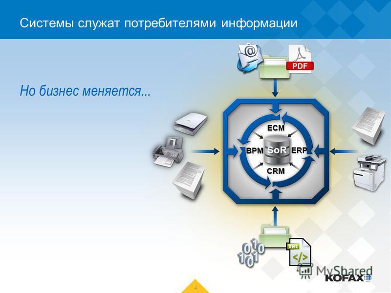 Но бизнес меняется... 4 Системы служат потребителями информации ECM BPM CRM ERP SoR