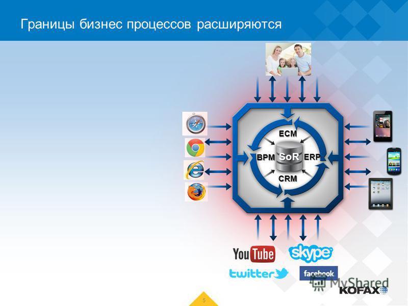 5 Границы бизнес процессов расширяются ECM BPM CRM ERP SoR