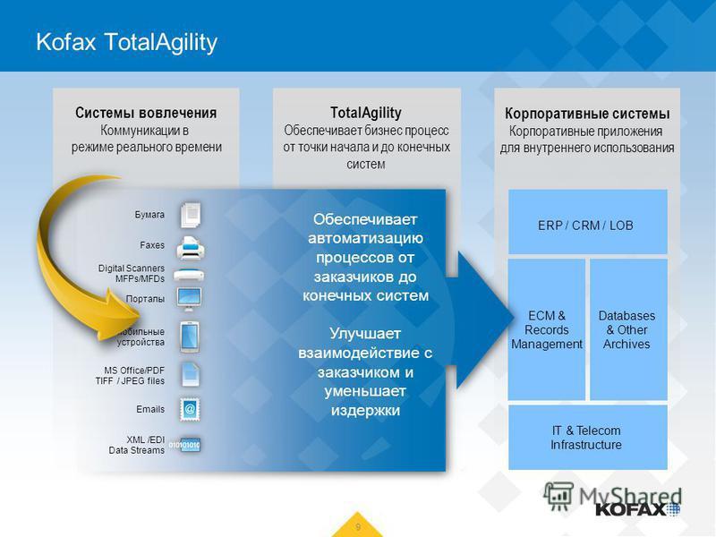 Kofax TotalAgility 9 TotalAgility Обеспечивает бизнес процесс от точки начала и до конечных систем Системы вовлечения Коммуникации в режиме реального времени Корпоративные системы Корпоративные приложения для внутреннего использования ERP / CRM / LOB