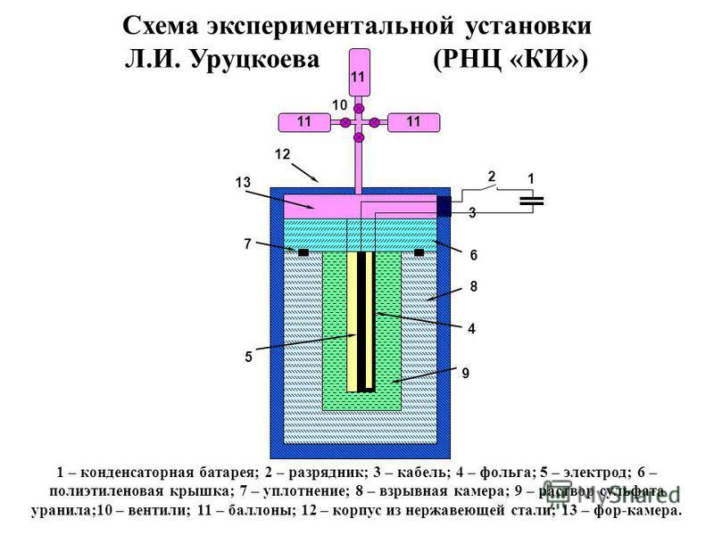 6 4 9 5 7 2 1 3 8 10 11 12 1 – конденсаторная батарея; 2 – разрядник; 3 – кабель; 4 – фольга; 5 – электрод; 6 – полиэтиленовая крышка; 7 – уплотнение; 8 – взрывная камера; 9 – раствор сульфата уранила;10 – вентили; 11 – баллоны; 12 – корпус из нержав