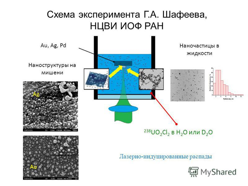 Схема эксперимента Г.А. Шафеева, НЦВИ ИОФ РАН Au, Ag, Pd Наноструктуры на мишени 238 UO 2 Cl 2 в H 2 O или D 2 O Наночастицы в жидкости Ag Au Лазерно-индуцированные распады
