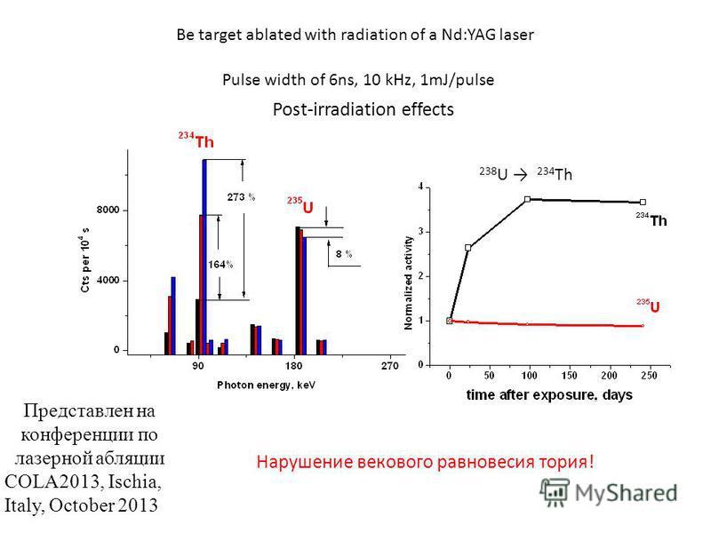 Be target ablated with radiation of a Nd:YAG laser Pulse width of 6ns, 10 kHz, 1mJ/pulse Post-irradiation effects Нарушение векового равновесия тория! 238 U 234 Th Представлен на конференции по лазерной абляции COLA2013, Ischia, Italy, October 2013