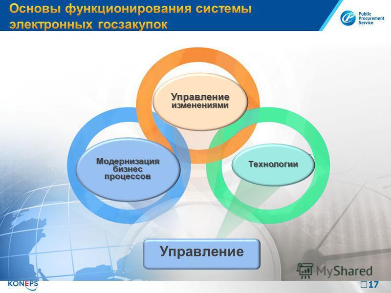 17 Управление изменениями Технологии Модернизация бизнес процессов Управление