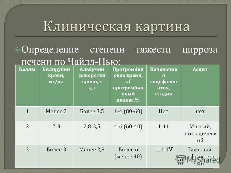 Определение степени тяжести цирроза печени по Чайлд-Пью: Баллы Билирубин крови, мг / дл Альбумин сыворотки крови, г дл Протромбин овое время, с ( протромбиновый индекс,% Печеночна я энцефалопатия, стадия Асцит 1 Менее 2 Более 3,51-4 (80-60) Нетнет 22
