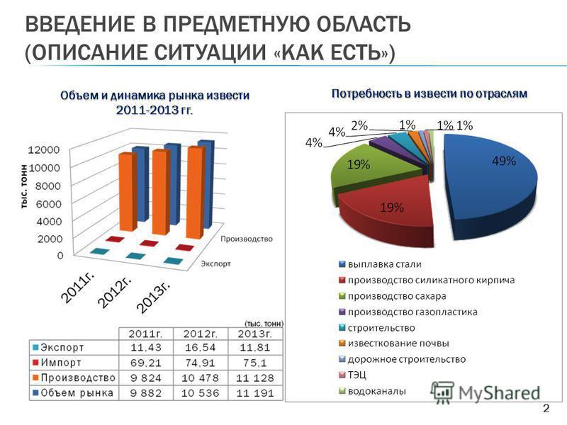 ВВЕДЕНИЕ В ПРЕДМЕТНУЮ ОБЛАСТЬ (ОПИСАНИЕ СИТУАЦИИ «КАК ЕСТЬ») 2 Объем и динамика рынка извести 2011-2013 гг. Потребность в извести по отраслям