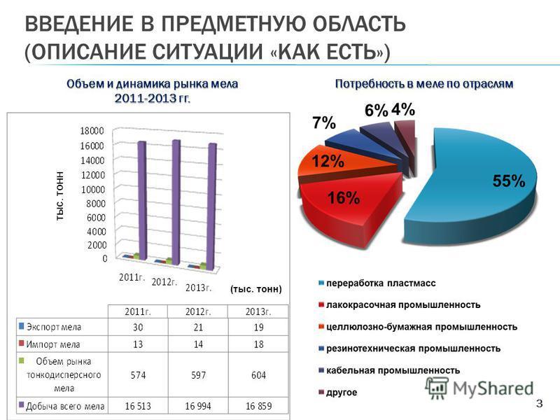 ВВЕДЕНИЕ В ПРЕДМЕТНУЮ ОБЛАСТЬ (ОПИСАНИЕ СИТУАЦИИ «КАК ЕСТЬ») 3 Объем и динамика рынка мела 2011-2013 гг. Потребность в меле по отраслям тыс. тонн (тыс. тонн)