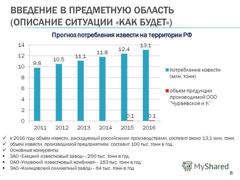 ВВЕДЕНИЕ В ПРЕДМЕТНУЮ ОБЛАСТЬ (ОПИСАНИЕ СИТУАЦИИ «КАК БУДЕТ») 8 Прогноз потребления извести на территории РФ к 2016 году объем извести, расходуемый российскими производствами, составит около 13,1 млн. тонн. объем извести, производимой предприятием, с