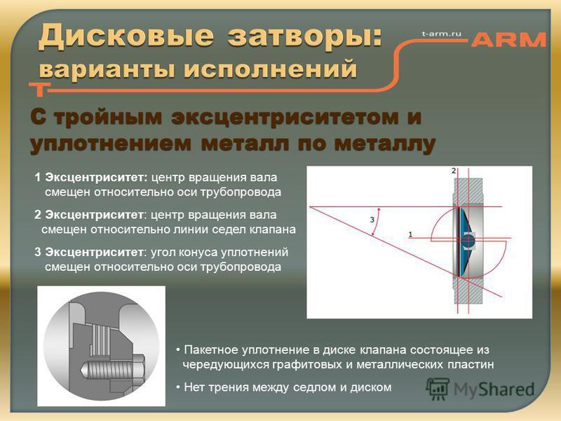 Дисковые затворы: варианты исполнений С тройным эксцентриситетом и уплотнением металл по металлу 1 Эксцентриситет: центр вращения вала смещен относительно оси трубопровода 2 Эксцентриситет: центр вращения вала смещен относительно линии седел клапана