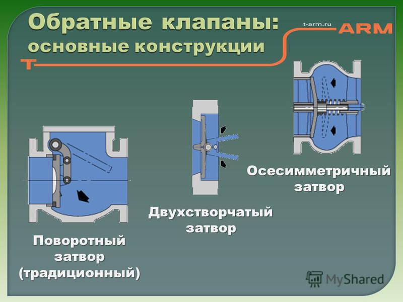 Обратные клапаны: основные конструкции Поворотный затвор (традиционный) Двухстворчатый затвор Осесимметричный затвор