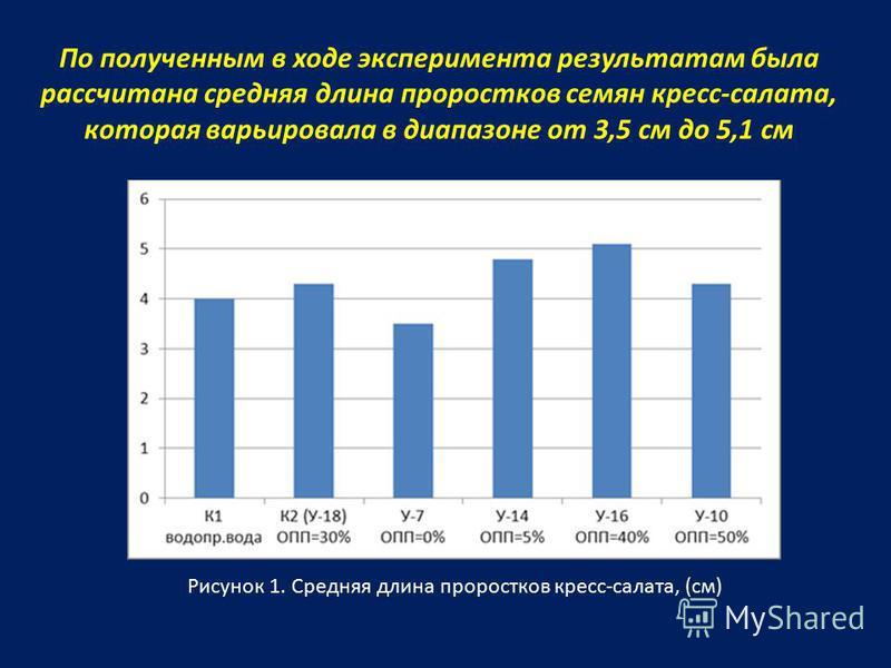 По полученным в ходе эксперимента результатам была рассчитана средняя длина проростков семян кресс-салата, которая варьировала в диапазоне от 3,5 см до 5,1 см Рисунок 1. Средняя длина проростков кресс-салата, (см)