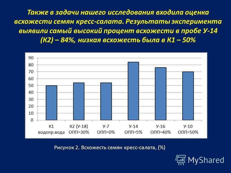Также в задачи нашего исследования входила оценка всхожести семян кресс-салата. Результаты эксперимента выявили самый высокий процент всхожести в пробе У-14 (К2) – 84%, низкая всхожесть была в К1 – 50% Рисунок 2. Всхожесть семян кресс-салата, (%)
