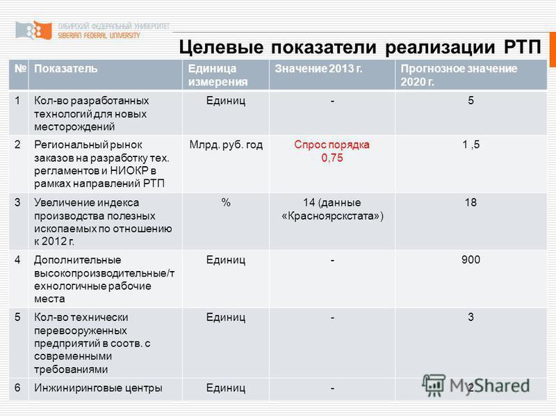 Целевые показатели реализации РТП Показатель Единица измерения Значение 2013 г.Прогнозное значение 2020 г. 1Кол-во разработанных технологий для новых месторождений Единиц-5 2Региональный рынок заказов на разработку тех. регламентов и НИОКР в рамках н