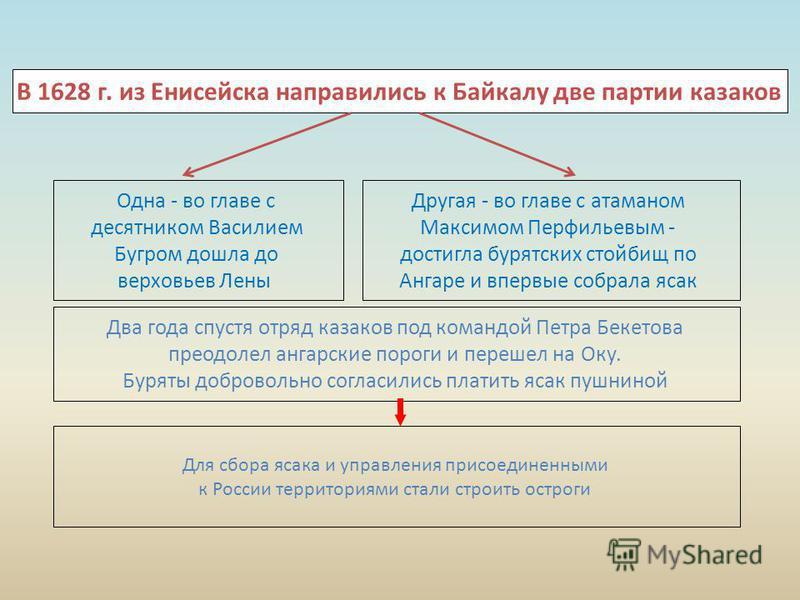 В 1628 г. из Енисейска направились к Байкалу две партии казаков Одна - во главе с десятником Василием Бугром дошла до верховьев Лены Другая - во главе с атаманом Максимом Перфильевым - достигла бурятских стойбищ по Ангаре и впервые собрала ясак Два г