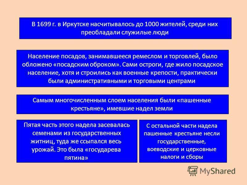В 1699 г. в Иркутске насчитывалось до 1000 жителей, среди них преобладали служилые люди Население посадов, занимавшееся ремеслом и торговлей, было обложено «посадским оброком». Сами остроги, где жило посадское население, хотя и строились как военные