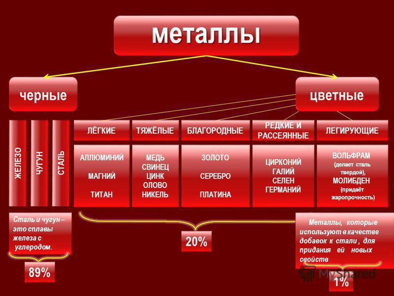 Состав комплекса Цветная металлургия Чёрная металлургия