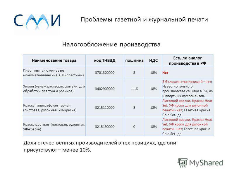 VMG-Group – опрос газетных типографий Тип печатной продукции
