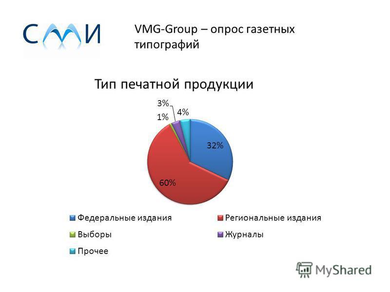 VMG-Group – опрос газетных типографий Загрузка 2013 год / 2012 год Среднее изменение загрузки: -2,87 % Изменение общего объёма перерабатываемой бумаги: -5,25 % Изменение общего объёма перерабатываемой бумаги: -347 тонн