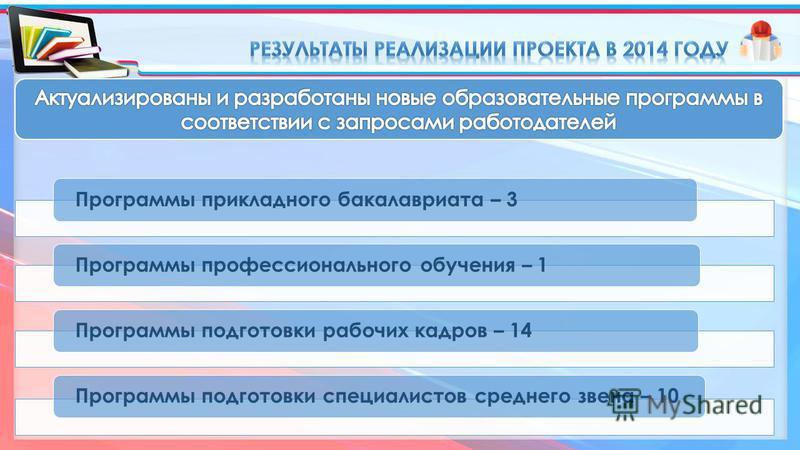 Программы прикладного бакалавриата – 3Программы профессионального обучения – 1Программы подготовки рабочих кадров – 14Программы подготовки специалистов среднего звена – 10