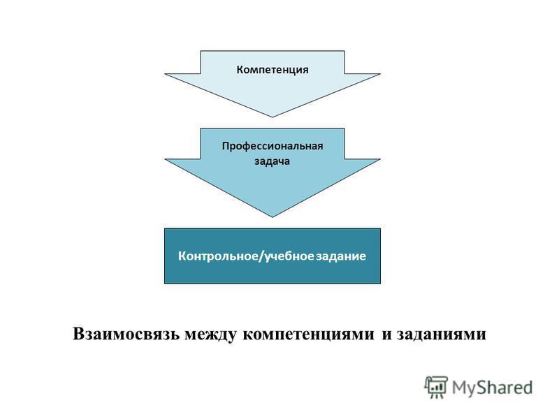 Взаимосвязь между компетенциями и заданиями Компетенция Профессиональная задача Контрольное/учебное задание