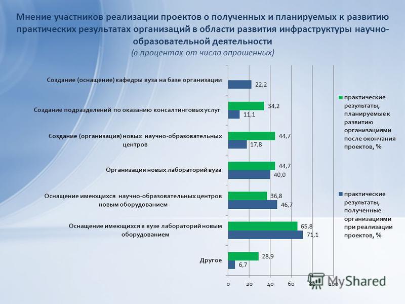 Мнение участников реализации проектов о полученных и планируемых к развитию практических результатах организаций в области развития инфраструктуры научно- образовательной деятельности (в процентах от числа опрошенных)