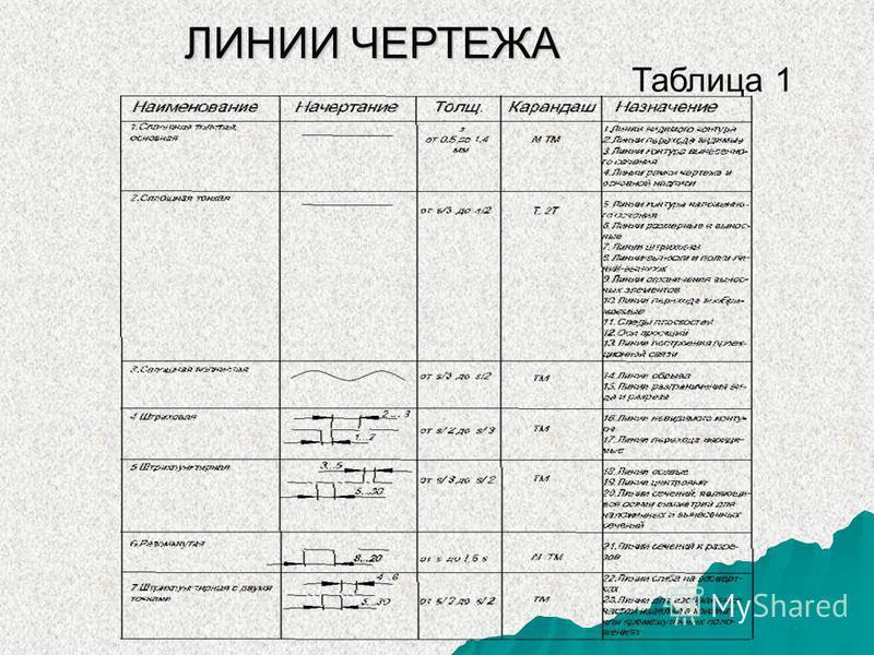 ЛИНИИ ЧЕРТЕЖА Таблица 1