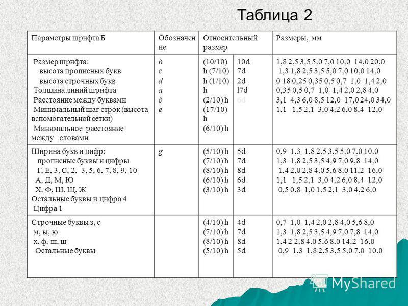 Размеры букв по инженерной графике