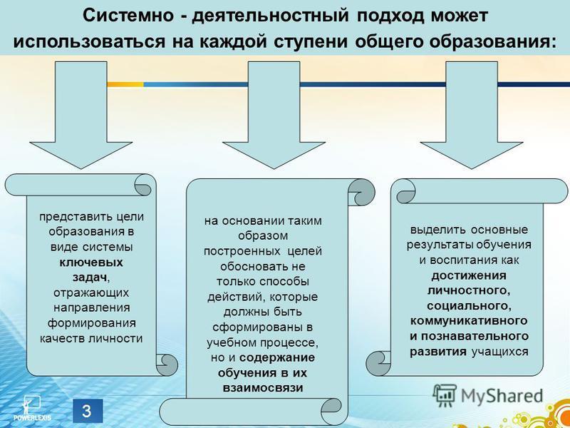 3 представить цели образования в виде системы ключевых задач, отражающих направления формирования качеств личности на основании таким образом построенных целей обосновать не только способы действий, которые должны быть сформированы в учебном процессе