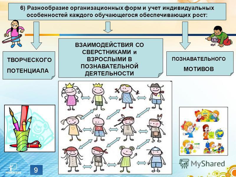 9 6) Разнообразие организационных форм и учет индивидуальных особенностей каждого обучающегося обеспечивающих рост: ТВОРЧЕСКОГО ПОТЕНЦИАЛА ПОЗНАВАТЕЛЬНОГО МОТИВОВ ВЗАИМОДЕЙСТВИЯ СО СВЕРСТНИКАМИ и ВЗРОСЛЫМИ В ПОЗНАВАТЕЛЬНОЙ ДЕЯТЕЛЬНОСТИ