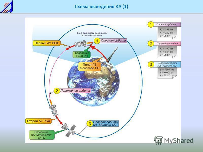 Схема выведения КА (1)