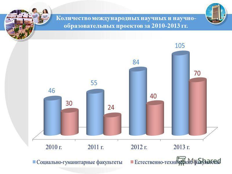 Количество международных научных и научно- образовательных проектов за 2010-2013 гг.